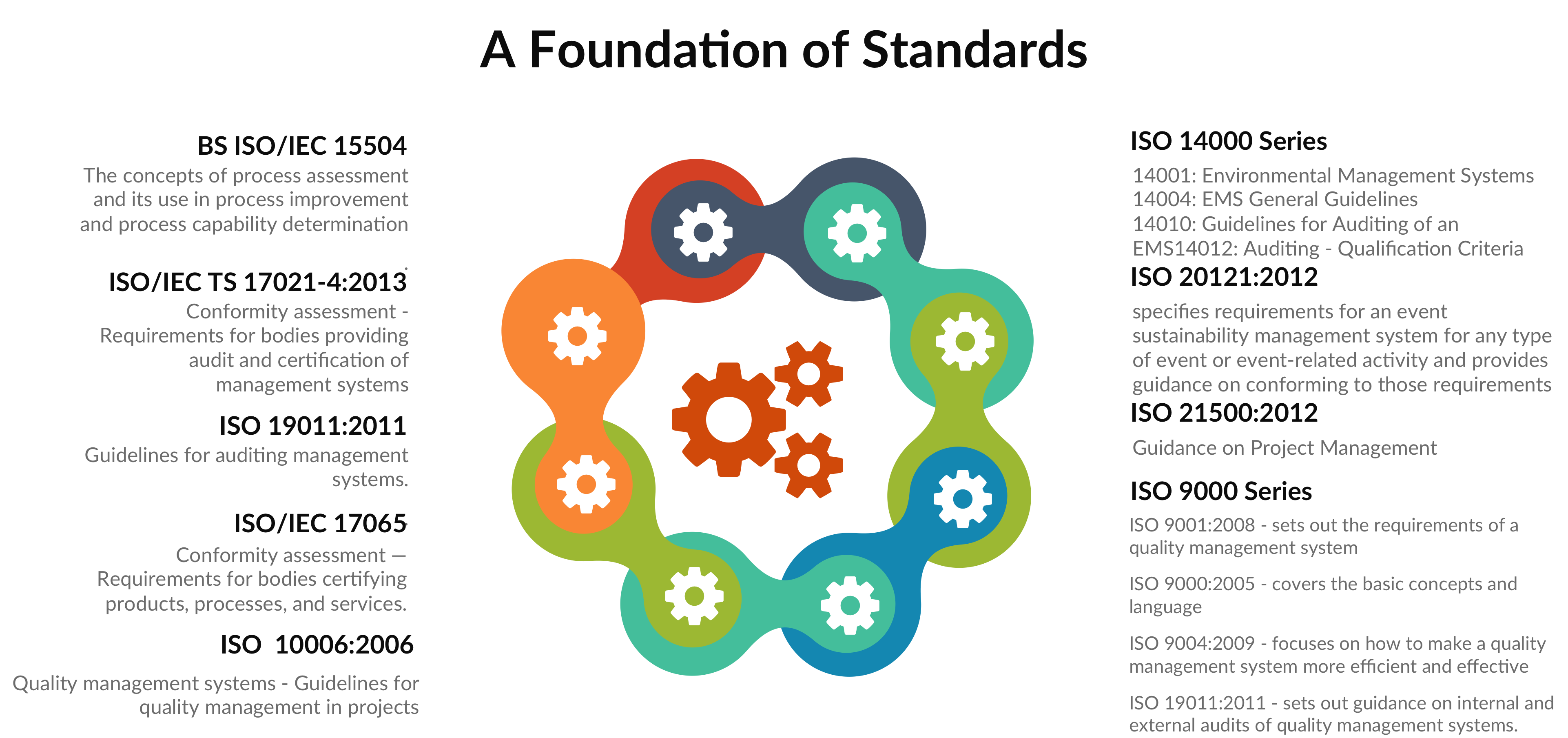 Iso standards in action the iso principles that psm3 adheres to xflitez Image collections